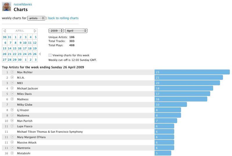 Russelldavies's Charts – Users at Last.fm
